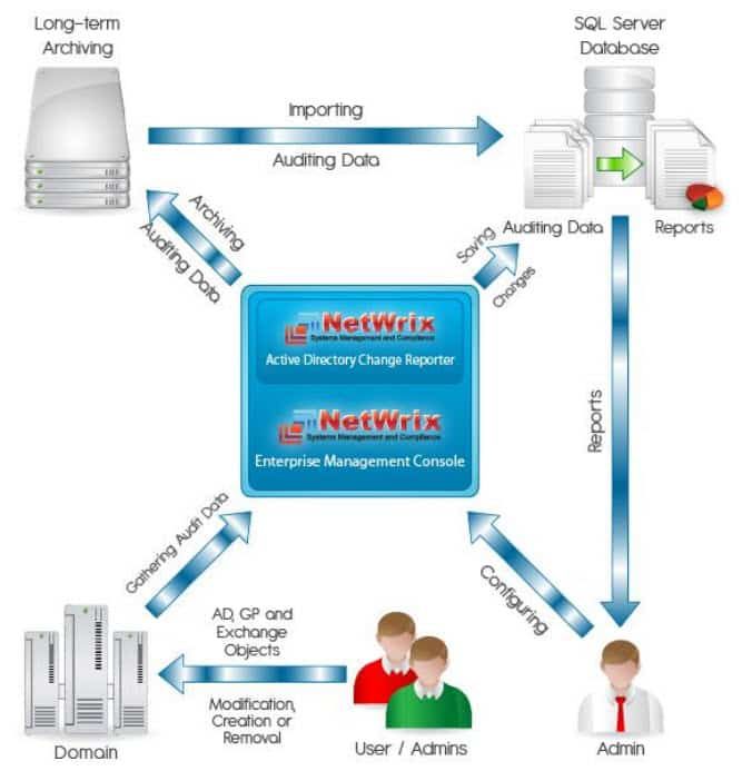 Photo of Active Directory Change Reporter : Auditer les changements AD