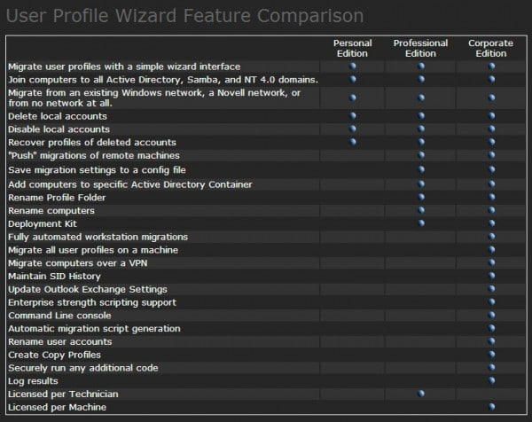 user-profile-wizard-feature-comparison