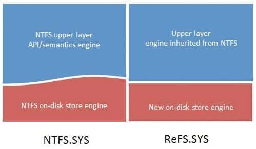 Photo of ReFS, le successeur du NTFS