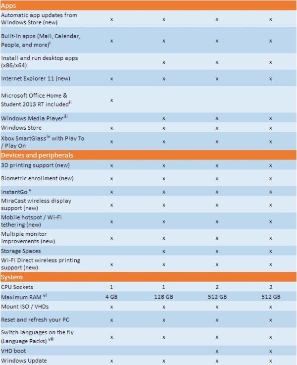 Windows-8.1-Editions_1