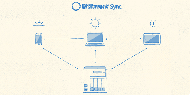 Photo of Installer BitTorrent Sync sur votre NAS