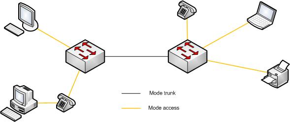 topologie_vlan