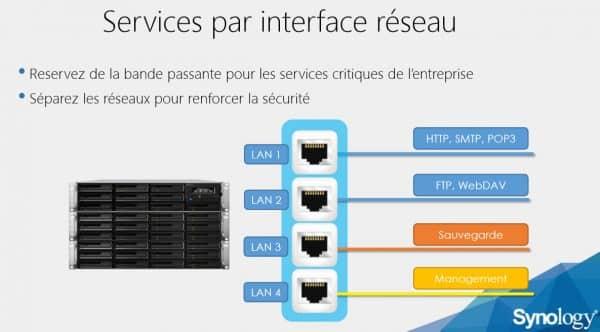 Services-par-int