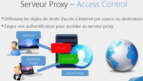 proxy-access-control