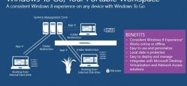 Créer une clé USB Windows to Go sans Windows 8 Enterprise