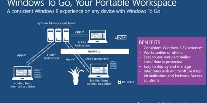 Créer une clé USB Windows to Go sans Windows 8 Enterprise