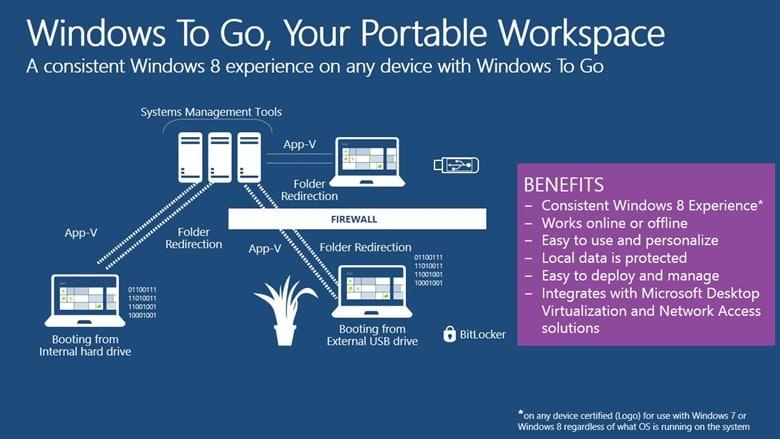 Photo of Créer une clé USB Windows to Go sans Windows 8 Enterprise