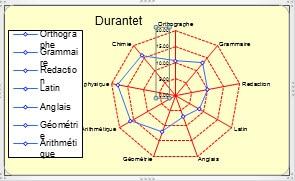 graph radar exemple