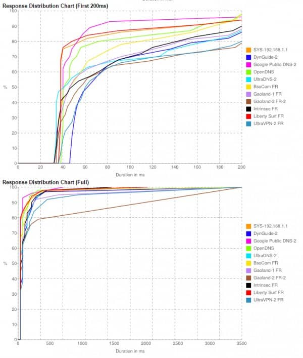benchDNS-Graph
