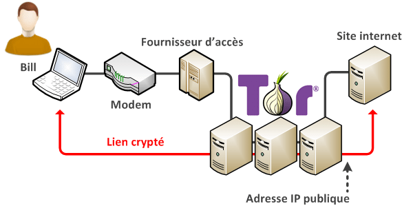 Schema-Tor