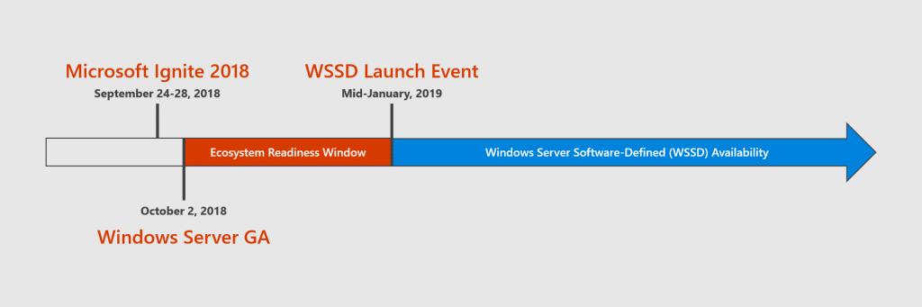 Windows Server 2019 est maintenant disponible